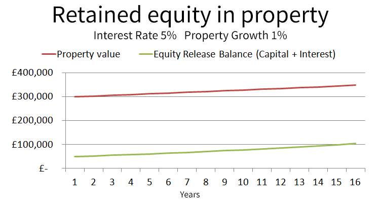 Example of retained equity with equity release